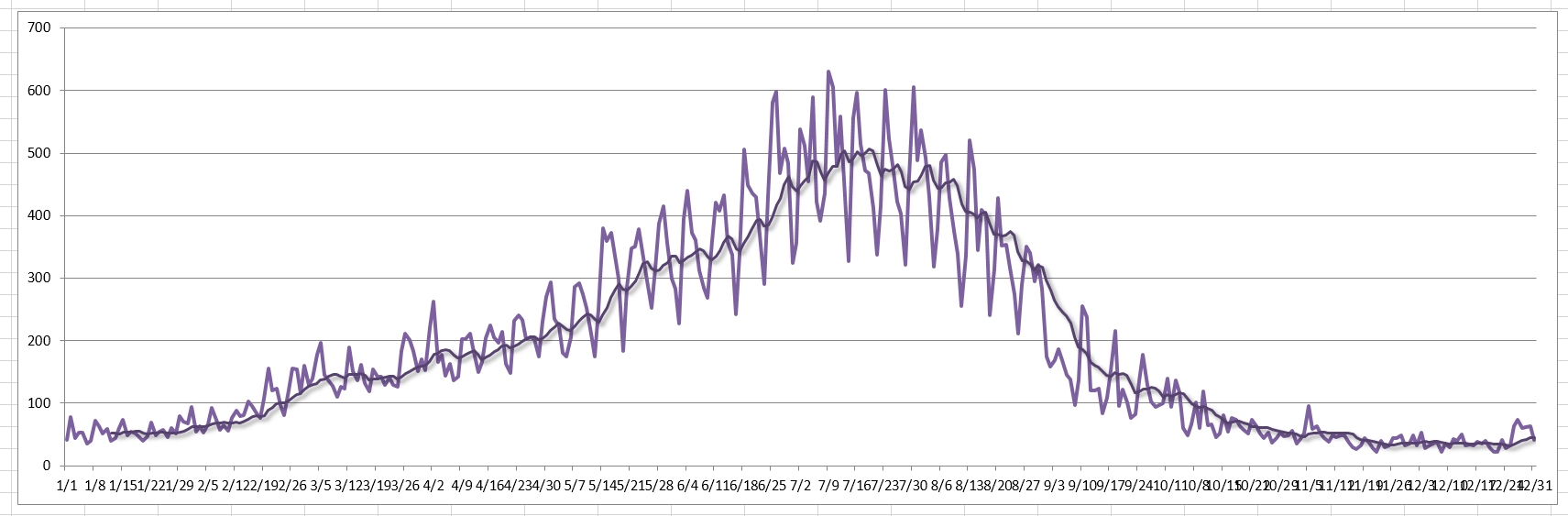 Adding a 12 month trendline in excel 2013 jeff proms sql server blog ccuart Gallery