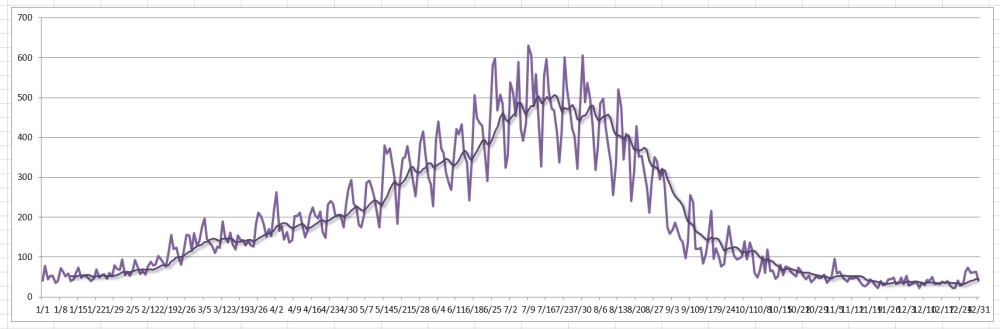 Annual Trendline