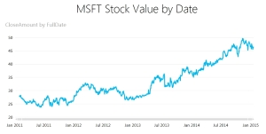 stock value chart